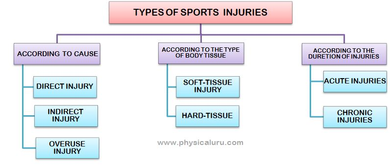 classification of sports injuries